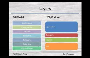 Introduction to TCP/IP Model layers for absolute beginners