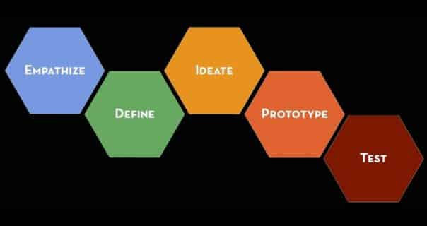 Be a Design Thinker - Learn Design Thinking described by Tim Brown