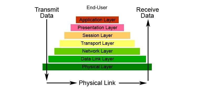 osi-layers